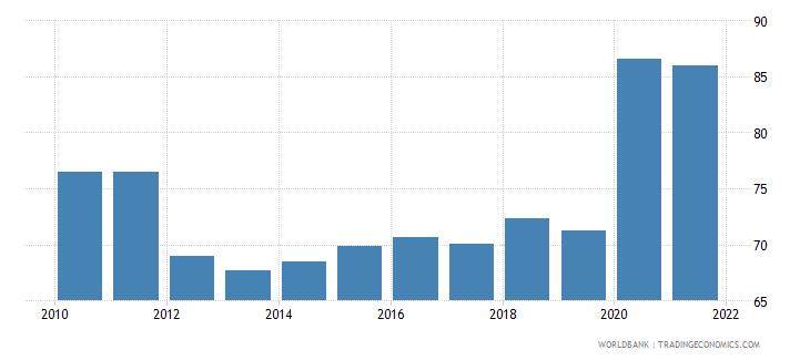 croatia liquid liabilities to gdp percent wb data