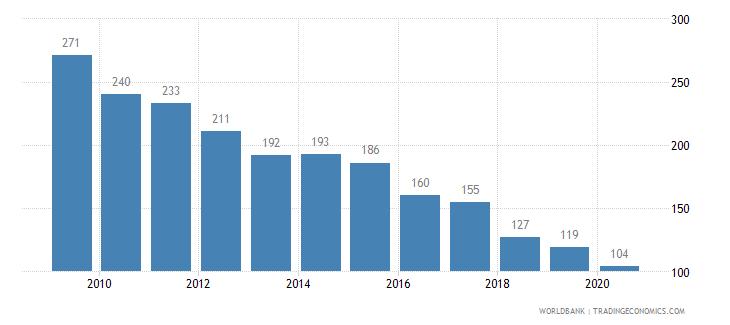 croatia listed domestic companies total wb data