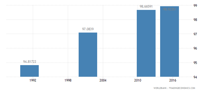 croatia literacy rate adult female percent of females ages 15 and above wb data