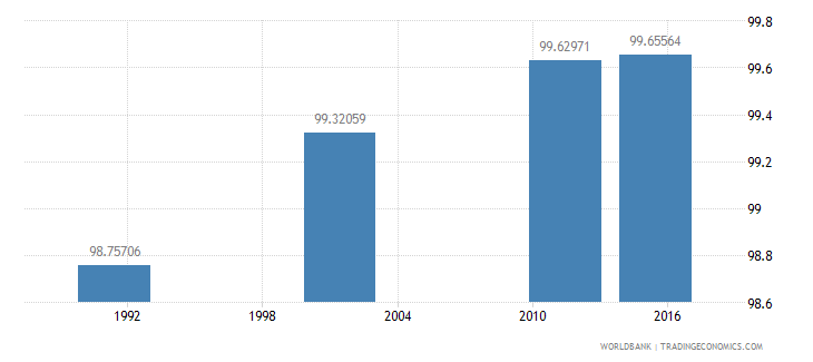 croatia literacy rate adult male percent of males ages 15 and above wb data