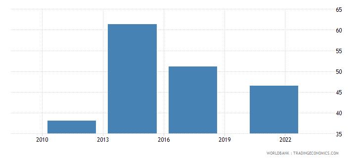 croatia loan in the past year percent age 15 wb data