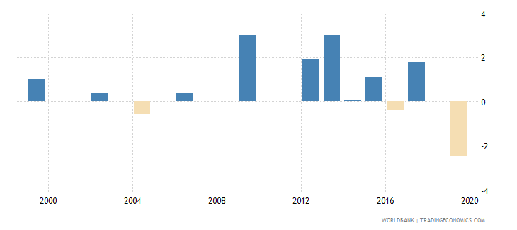 croatia loans from nonresident banks net to gdp percent wb data
