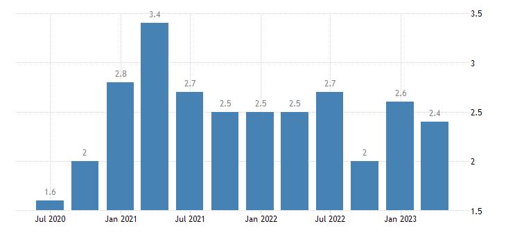 croatia long term unemployment eurostat data