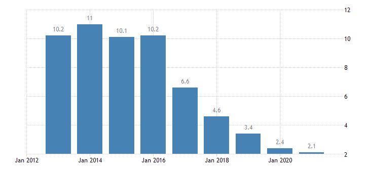 croatia long term unemployment rate percent of active population aged 15 74 eurostat data