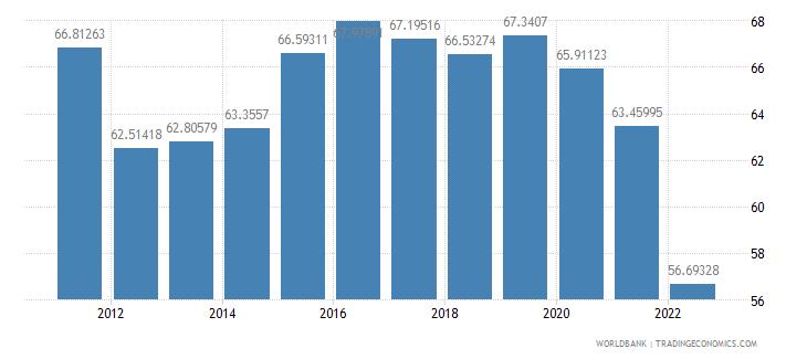 croatia manufactures exports percent of merchandise exports wb data