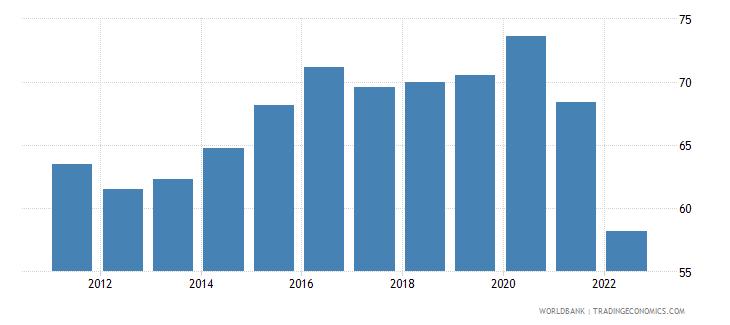 croatia manufactures imports percent of merchandise imports wb data