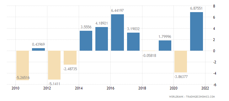 croatia manufacturing value added annual percent growth wb data
