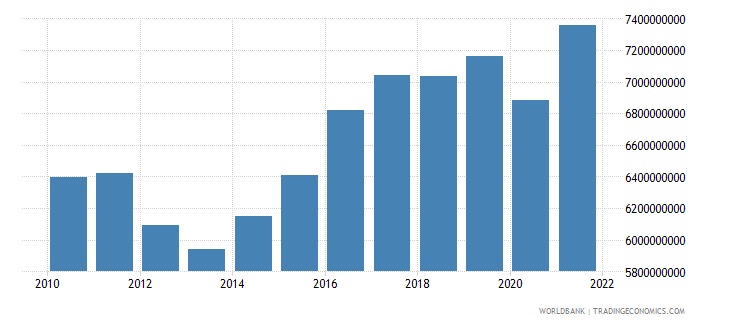 croatia manufacturing value added constant 2000 us dollar wb data