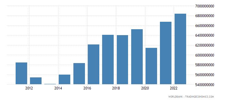croatia manufacturing value added constant lcu wb data