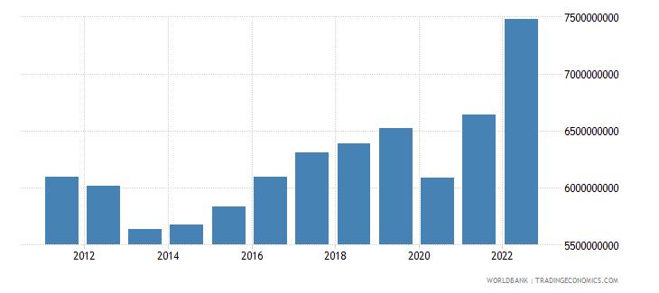 croatia manufacturing value added current lcu wb data