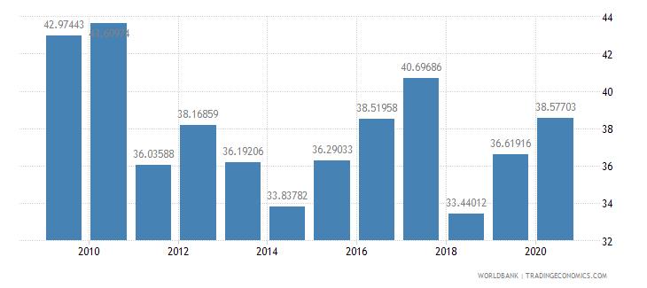 croatia market capitalization of listed companies percent of gdp wb data