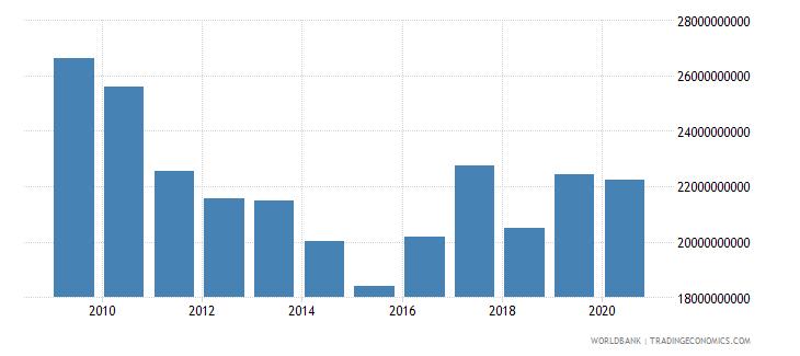 croatia market capitalization of listed companies us dollar wb data