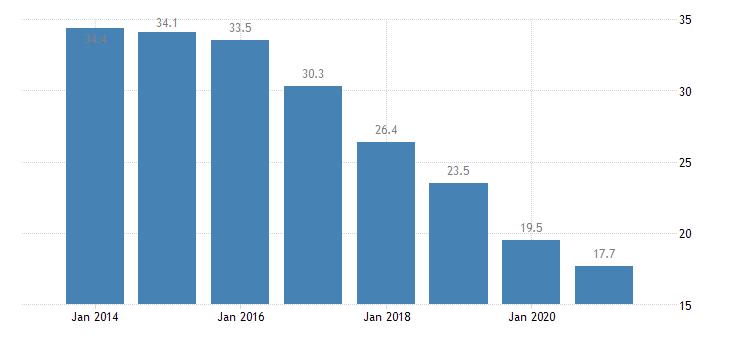 croatia material deprivation rate females eurostat data