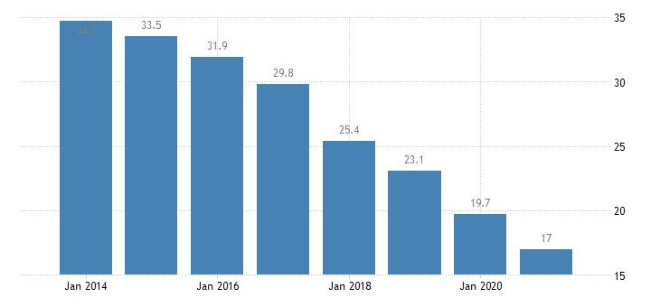 croatia material deprivation rate males eurostat data