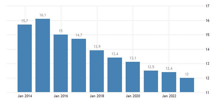 croatia median of the housing cost burden distribution females eurostat data