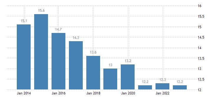 croatia median of the housing cost burden distribution towns suburbs eurostat data