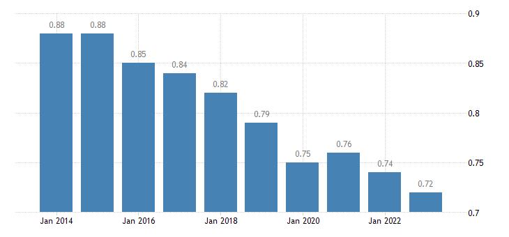 croatia median relative income of elderly people eurostat data