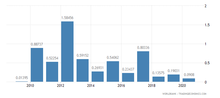 croatia merchandise exports by the reporting economy residual percent of total merchandise exports wb data