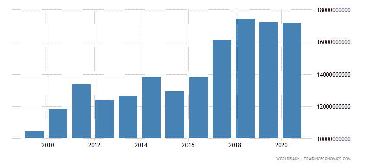 croatia merchandise exports by the reporting economy us dollar wb data