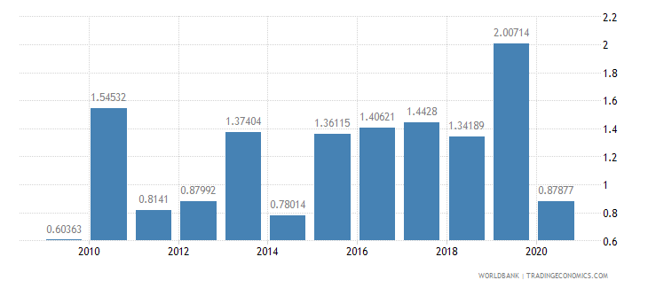 croatia merchandise exports to developing economies in east asia  pacific percent of total merchandise exports wb data