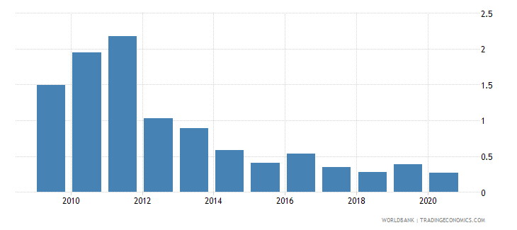 croatia merchandise exports to developing economies in sub saharan africa percent of total merchandise exports wb data