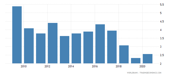 croatia merchandise exports to economies in the arab world percent of total merchandise exports wb data