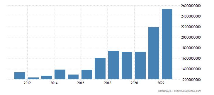 croatia merchandise exports us dollar wb data