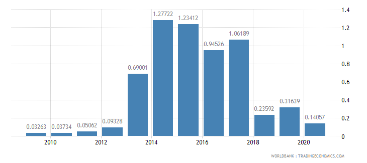 croatia merchandise imports by the reporting economy residual percent of total merchandise imports wb data