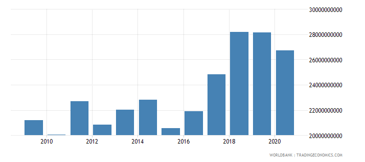croatia merchandise imports by the reporting economy us dollar wb data