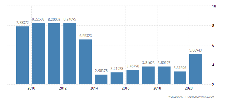 croatia merchandise imports from developing economies in east asia  pacific percent of total merchandise imports wb data