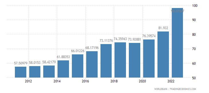croatia merchandise trade percent of gdp wb data