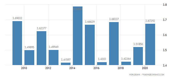 croatia military expenditure percent of central government expenditure wb data