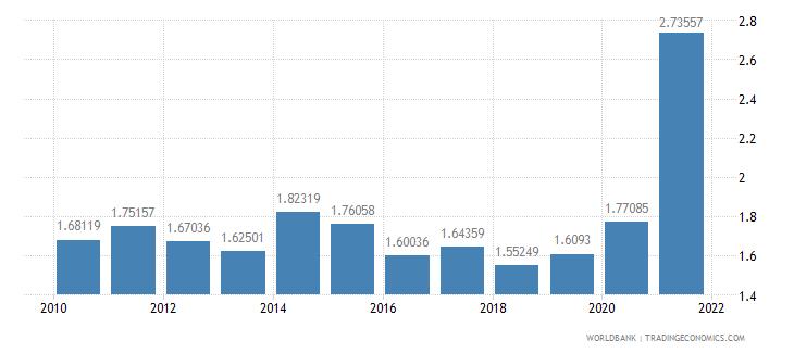 croatia military expenditure percent of gdp wb data