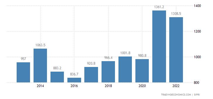 Croatia Military Expenditure
