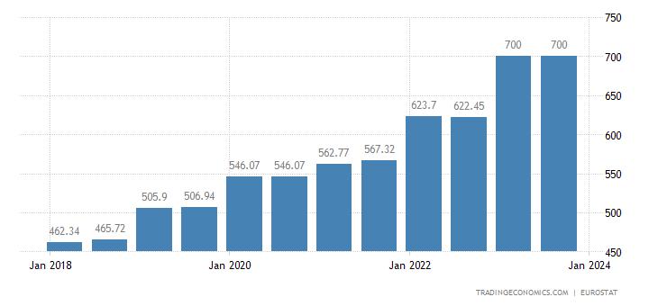Croatia Gross Minimum Monthly Wage