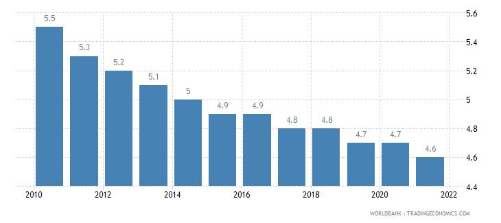 croatia mortality rate under 5 per 1 000 wb data