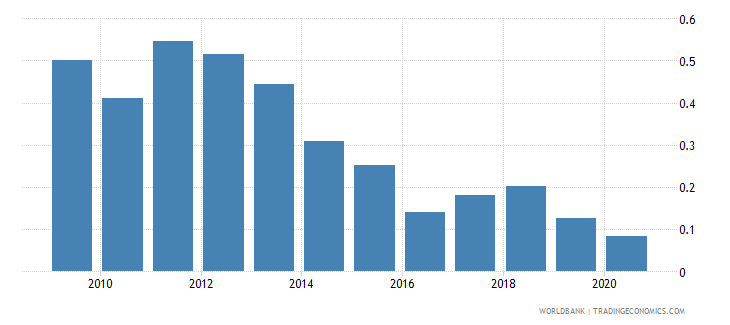 croatia natural gas rents percent of gdp wb data
