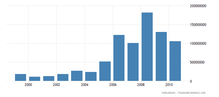 croatia net bilateral aid flows from dac donors european commission us dollar wb data