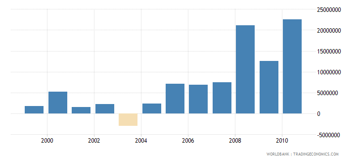 croatia net bilateral aid flows from dac donors germany us dollar wb data