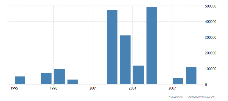 croatia net bilateral aid flows from dac donors luxembourg us dollar wb data