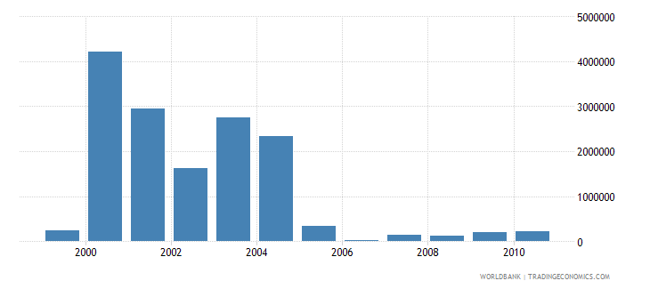 croatia net bilateral aid flows from dac donors netherlands us dollar wb data
