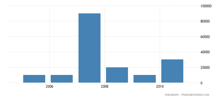 croatia net bilateral aid flows from dac donors poland current us$ wb data