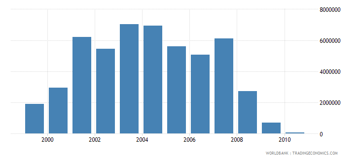 croatia net bilateral aid flows from dac donors sweden us dollar wb data