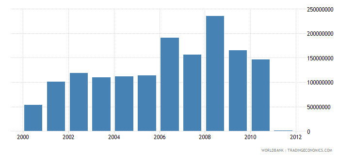croatia net bilateral aid flows from dac donors total us dollar wb data
