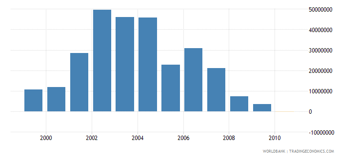 croatia net bilateral aid flows from dac donors united states us dollar wb data