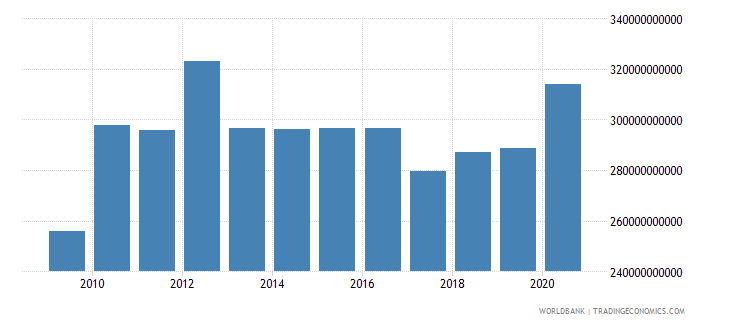 croatia net domestic credit current lcu wb data