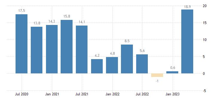 croatia net external debt eurostat data