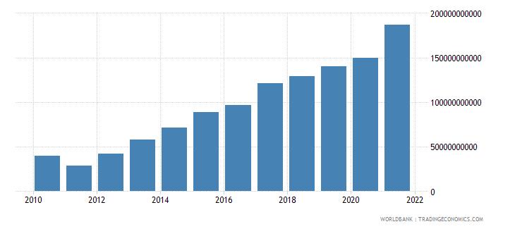 croatia net foreign assets current lcu wb data