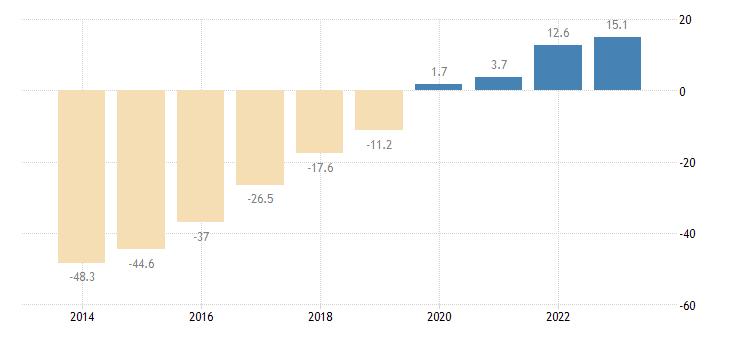 croatia net international investment position excluding non defaultable instruments eurostat data