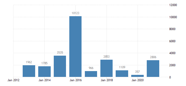 croatia net lending net borrowing financial corporations eurostat data